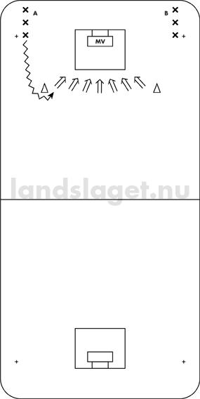 sidledsförflyttningar - lång löpning