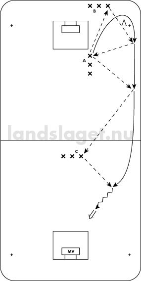 väggpass från hörnet med extrapassning